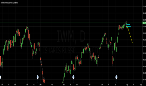 "IWM: Weekly ""ZTrade"" Ticker ""IWM"" SHORT Swing Options PLay"