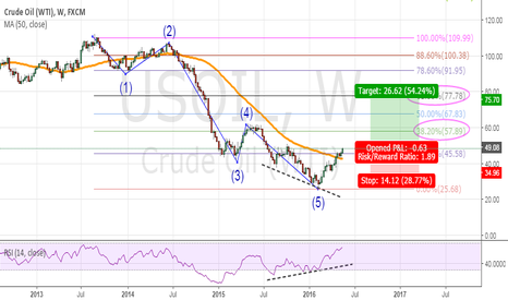 "USOIL: The ""Dolphin"" movement"