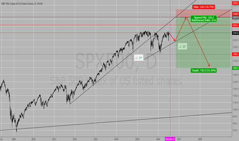 SPX500: Potential short squeeze on SPX500