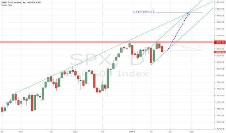 SPX: Possible Scenario