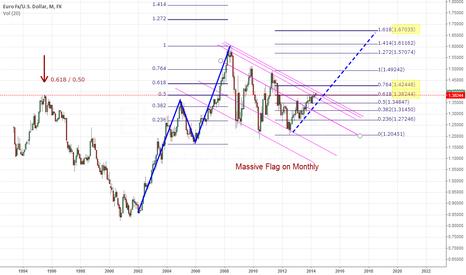 EURUSD: Massive Flag Pattern on EURUSD monthly chart