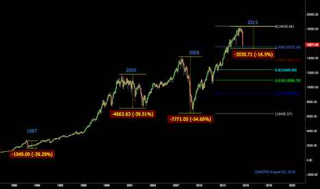 INDU: A look at Dow corrections back to 1987 and Fib Levels on $INDU