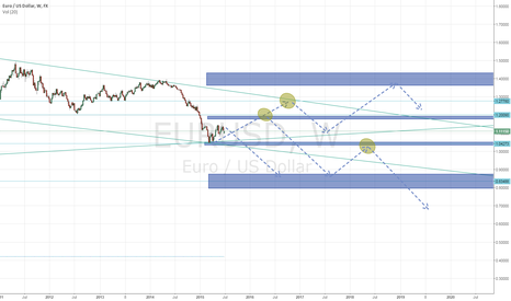EURUSD: sup/res levels weekly