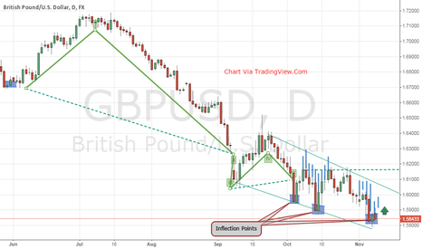 GBPUSD: $GBPUSD Just Reached Another Bullish Inflection Point
