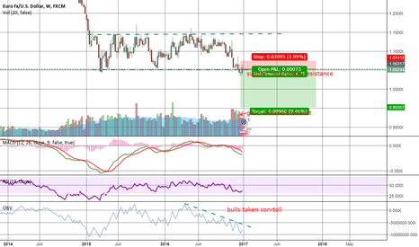 EURUSD: EUR/USD breaks support with a high probability to trend lower