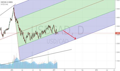 USDCAD: USDCAD may get SHORT