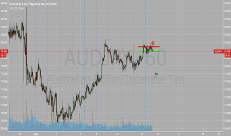 AUDJPY: Audjpy Short Looking Cool