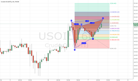 USOIL: USOIL H1 Bearish butterfly pattern