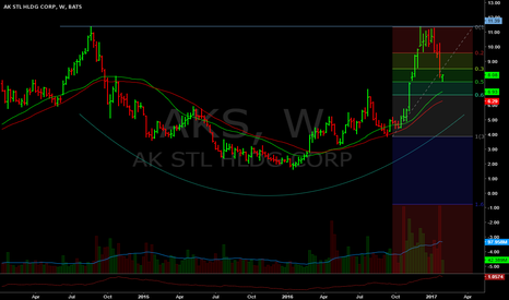 AKS: 30/40wk catching up to price. Alerts @11.25