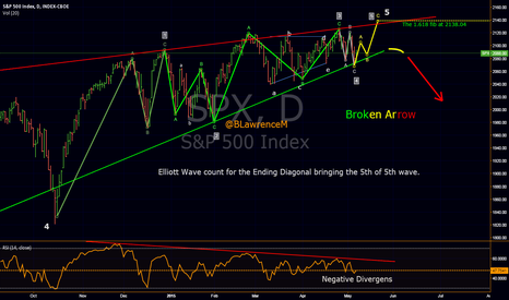SPX: BROKEN ARROW... We were trading soldiers