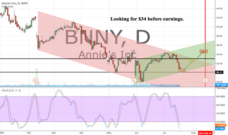 BNNY: Hopefully the beginning of a new upward channel forming here.