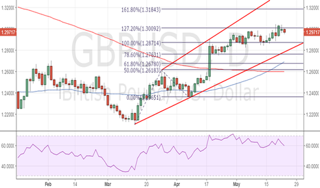 GBPUSD: GBP/USD – pull back to 1.2870 looks likely