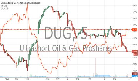 DUG: DUG VS DIG