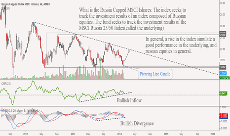 ERUS: Russia Is turning around? at least in the near term..
