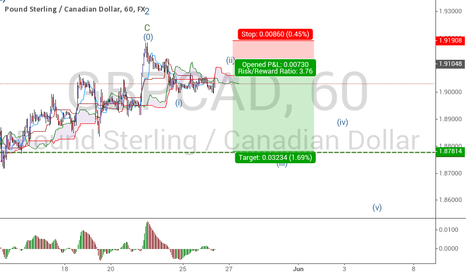 GBPCAD: the resumption of the downtrend
