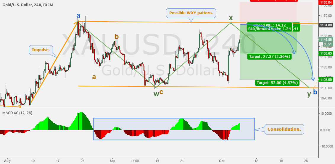 Trade #19 XAUUSD - Selling gold within consolidation.