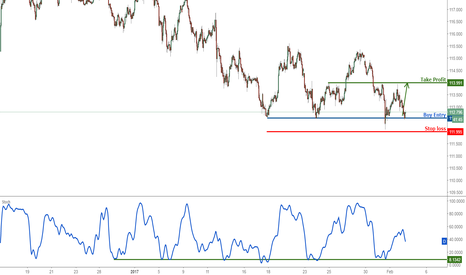USDJPY: USDJPY profit target reached, prepare to buy again