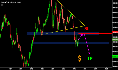 EURUSD: EURUSD WILL SOON DROP ! PREPARE FOR AN EXTREME BEARISH YEAR!!!