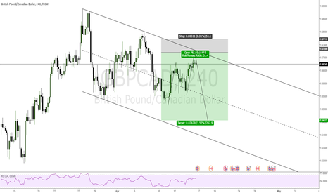 GBPCAD: GBPCAD SHORT from 1.67200