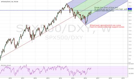 SPX500/DXY: SPX500 vis a vis Dollar vis a vis Brexit