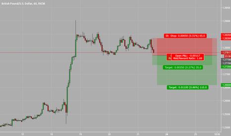 GBPUSD: Short positions against 1.2835 S/L