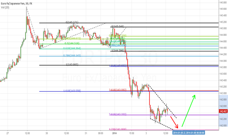 EURJPY: more downside targeting around 141.86