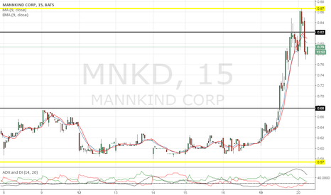 MNKD: I hope people sold at .87, the chart doesn't lie.
