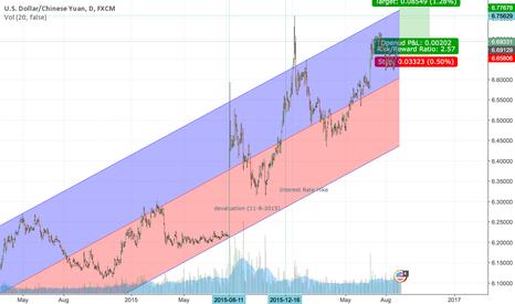 USDCNH: USDCNH PBOC Devaluation
