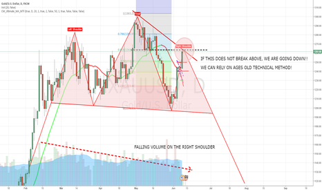 XAUUSD: MAY OUR FOREFATHERS OF OLD TECHNICAL METHODS NOT LET US DOWN!!!
