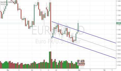 EURUSD: eurusd breakout, long opportunity