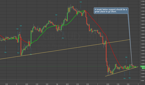 GBPAUD: GBPAUD - Wait for support to fail, then short
