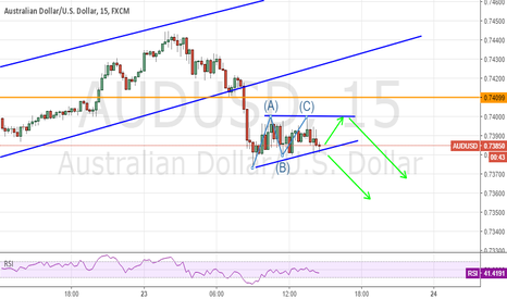 AUDUSD: Aussie about to go Again?