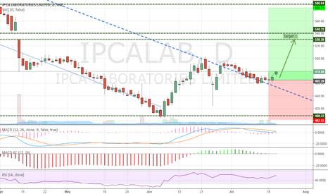IPCALAB: IPCA LAB - On High Dose (Buy)