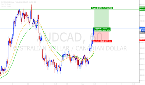 AUDCAD: forming that double top
