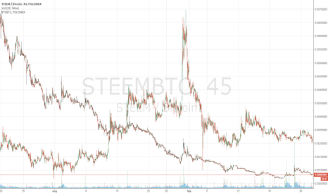 STEEMBTC: Steem/BTS Overlay