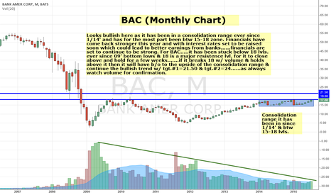 BAC: BAC looks bullish & could b/o of recent consolidation to 20 lvl.