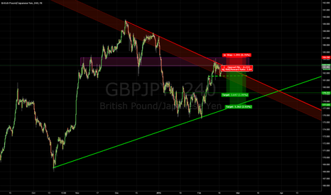 GBPJPY: GBPJPY - basic structure and trendlines.