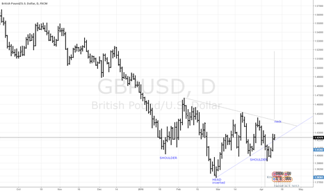 GBPUSD: potential inverted H&S