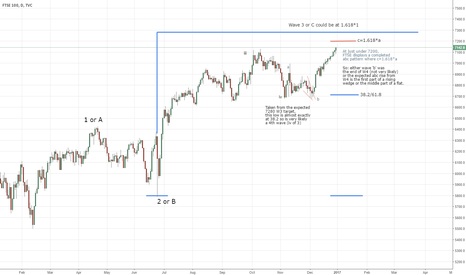 UKX: FTSE possible W3 target at 7280