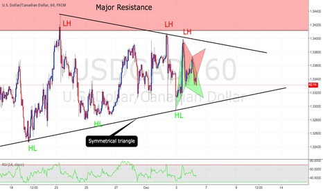 USDCAD: Two potential Gartleys on a symmetrical triangle Top/Bottom
