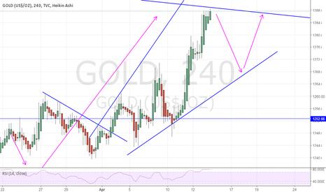 GOLD: Gold short term pull back