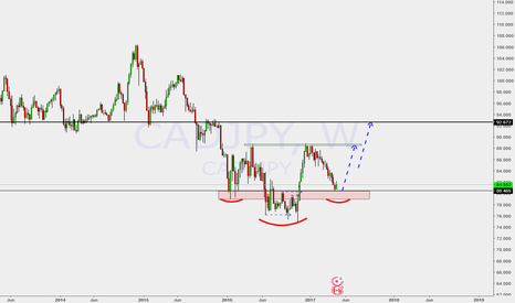 CADJPY: possible or not???  lets see