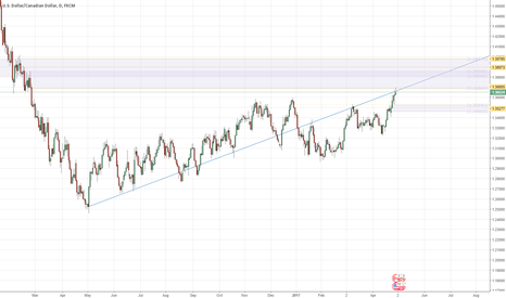 USDCAD: USDCAD long to ~1.39