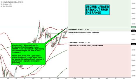 USDRUB: MACRO VIEW: USDRUB UPDATE: BREAKOUT FROM THE RANGE