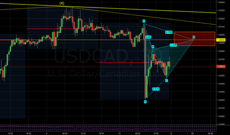 USDCAD: USDCAD  - Potential bearish Gartley pattern