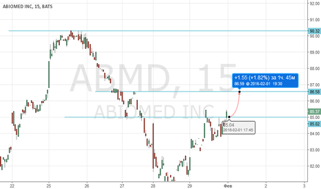 ABMD: ABMD (ABIOMED INC)