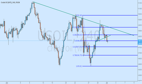 USOIL: Two Reason Made My Decision To Short Oil