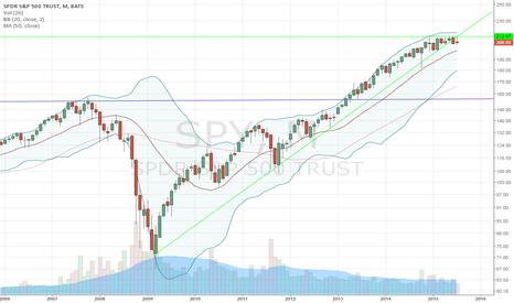 SPY: SPY Monthly Resistance at 213