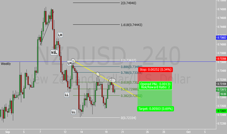 NZDUSD: NZD USD Short Idea