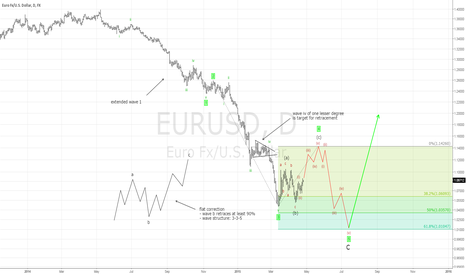 EURUSD: Week7: EURUSD will rise